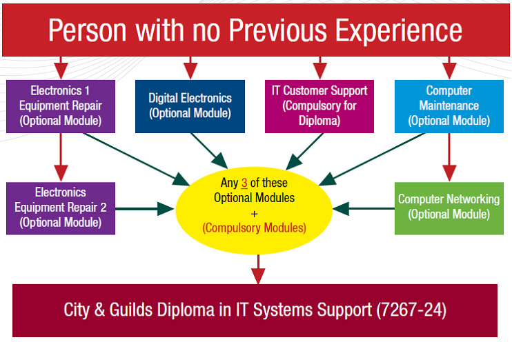 City & Guilds Diploma in IT Systems Support (7267-24)
